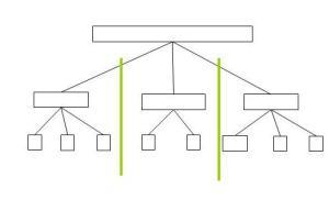 Piramide met groene strepen tussen de takken, dus verticaal